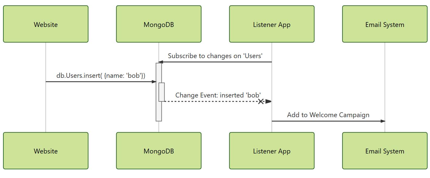 MongoDB Change Streams - More event processing, less queue
